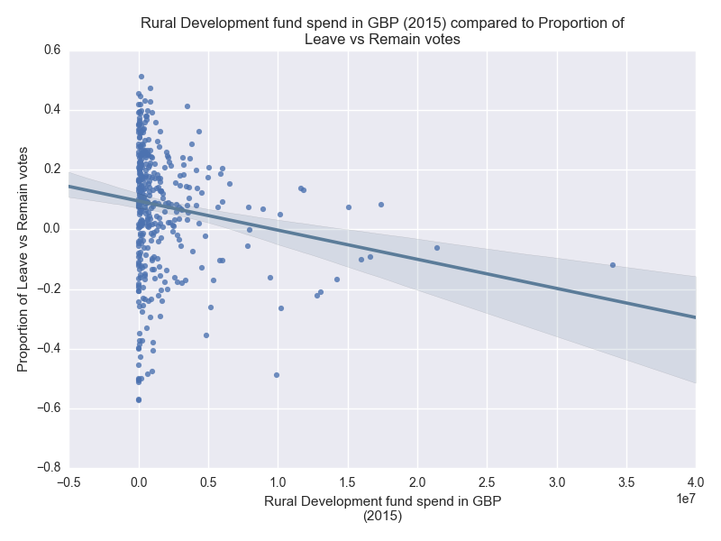 Rural development spending vs results