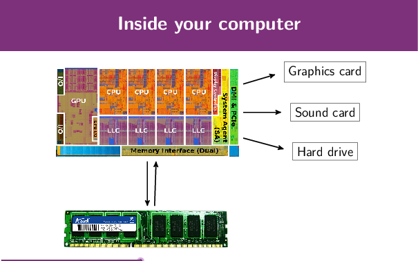 Modern CPUs control the whole computer