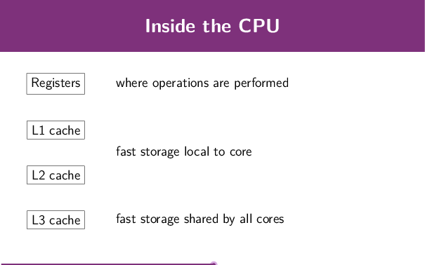 Caches available to CPU cores